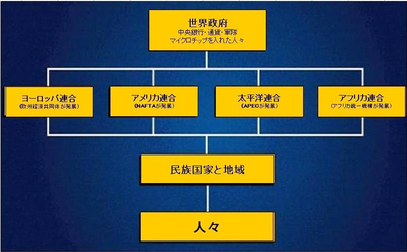 世界政府構造図